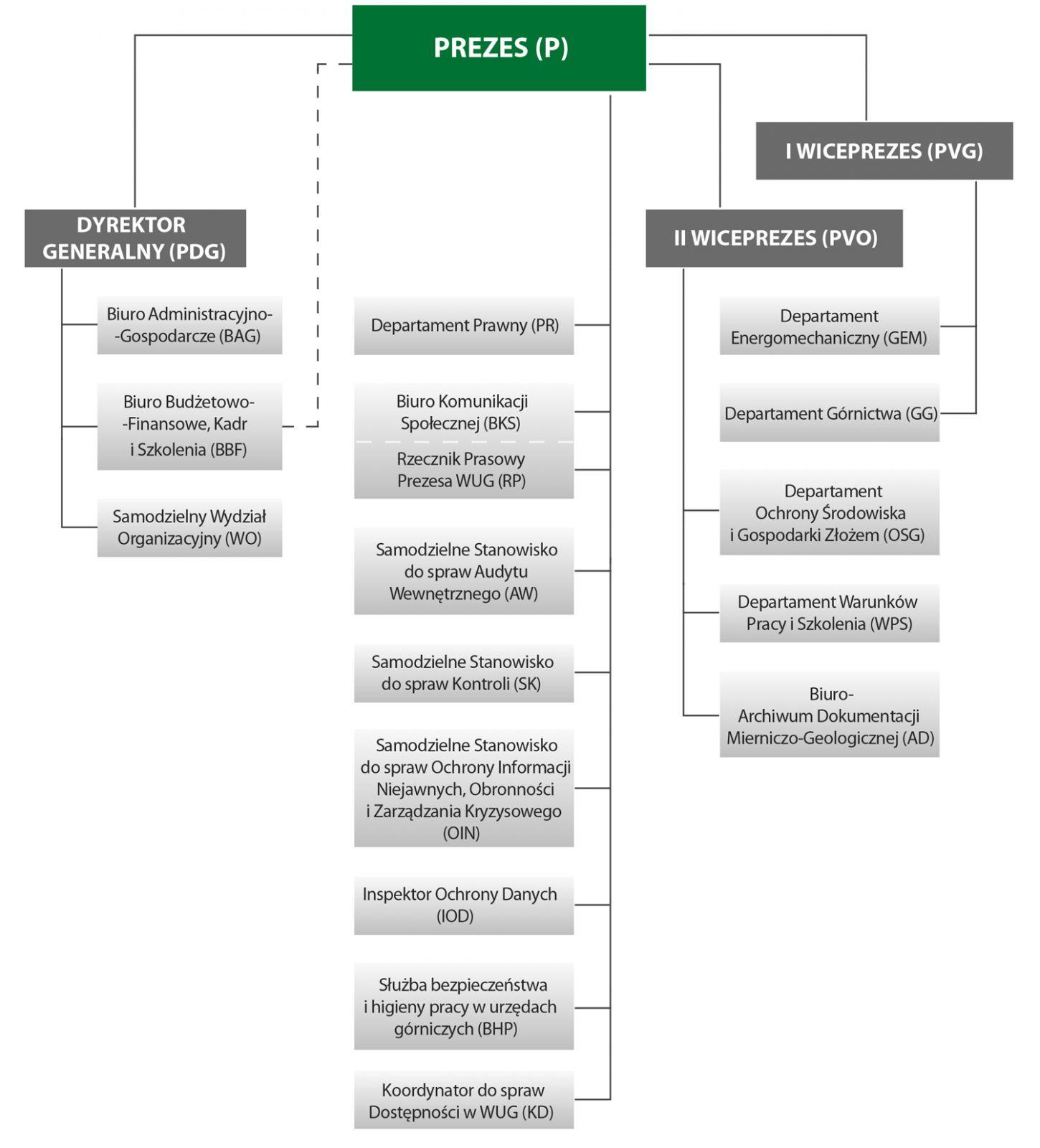 Schemat organizacyjny Wyższego Urzędu Górniczego