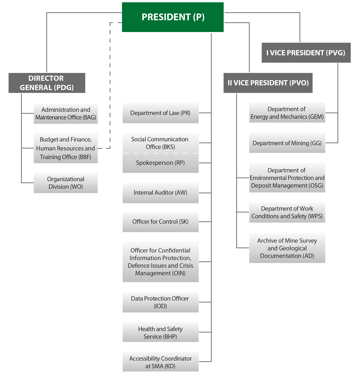 Organisational chart of State Mining Authority